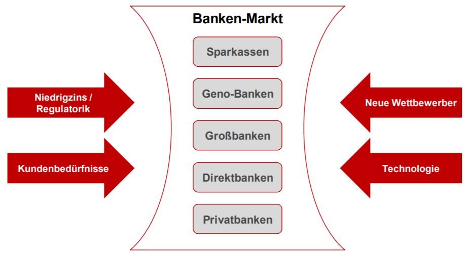 Herausforderungen für den deutschen Bankenmarkt